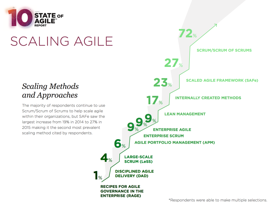 scaling methods - State of Agle.png