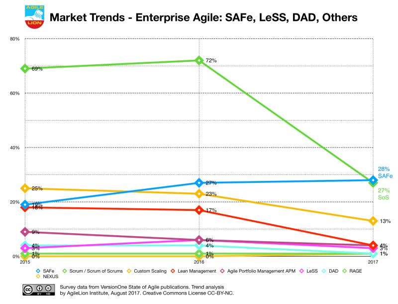 Market-Trends-Enterprise-AgileSAFe-AgileLion-CC-BY-NC